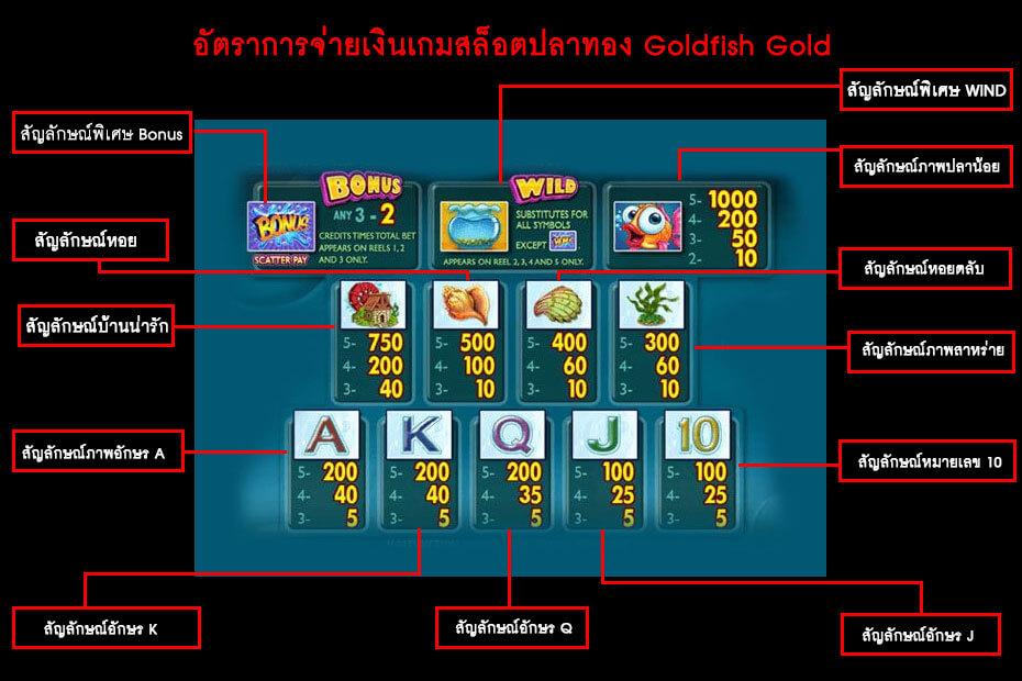 อัตราการจ่ายเงิน สล็อตปลาทอง มือถือ