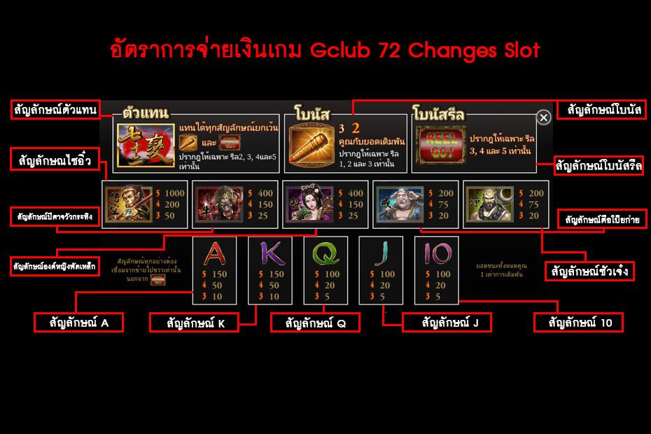 อัตราการจ่ายเงินเกม Gclub 72 Changes Slot