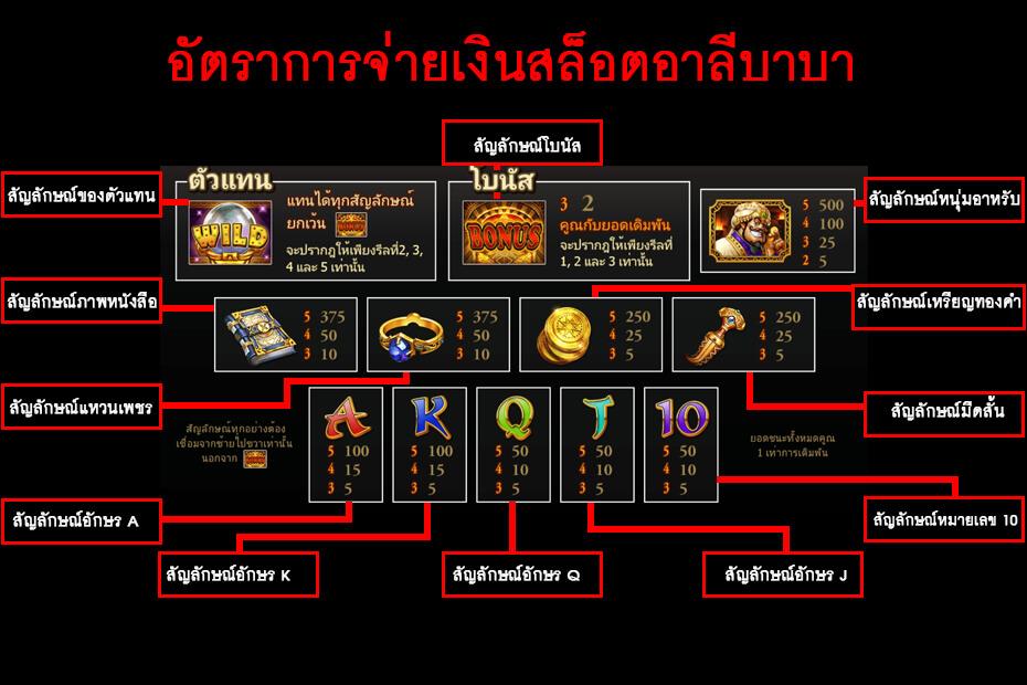 คู่มืออธิบายภาพสัญลักษณ์  Gclub Alibaba Slot