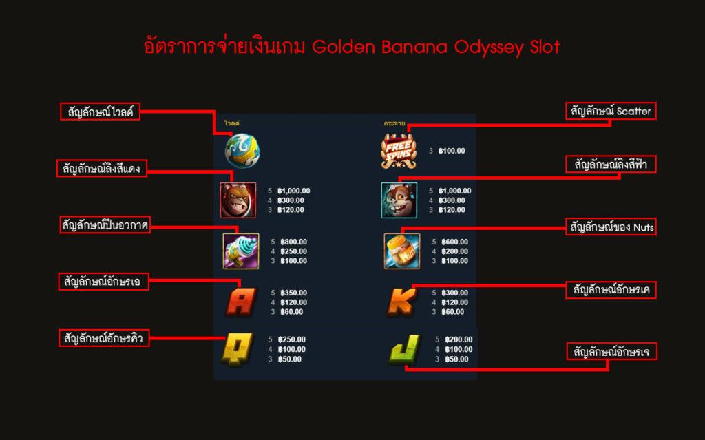 อัตราการจ่ายเงินของเกม Banana Odyssey Slot