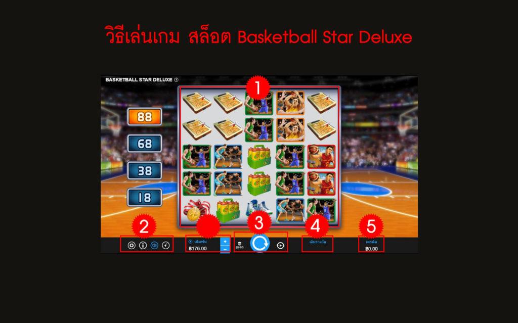 กฎกติกา วิธีเล่นสล็อต Basketball Star Deluxe Slot