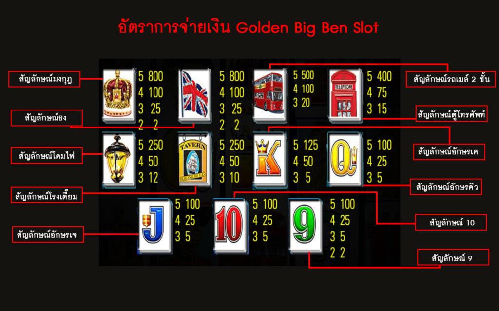 อัตราการจ่ายเงินของเกม Golden BigBen Slot