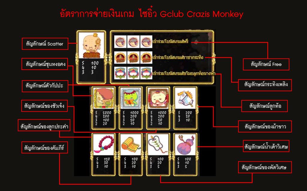 อัตราการจ่ายเงินเกม ไซอิ๋ว Gclub Crazis Monkey