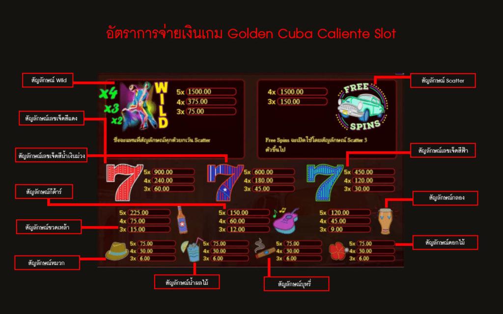 อัตราการจ่ายเงินของเกม Cuba Caliente Slot