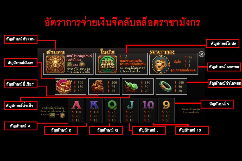 อัตราการจ่ายเงิน จีคลับสล็อตราชามังกร Gclub Dragon king