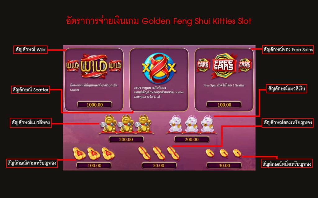 อัตราการจ่ายเงินของเกม Golden Feng Shui Kitties Slot