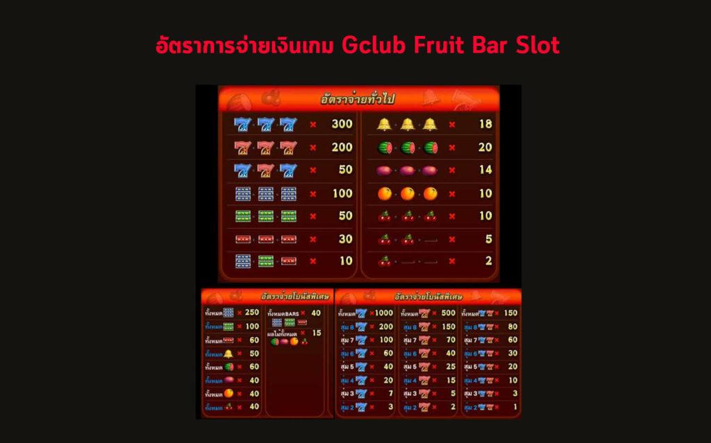 อัตราการจ่ายเงินของเกม  Fruit Bar