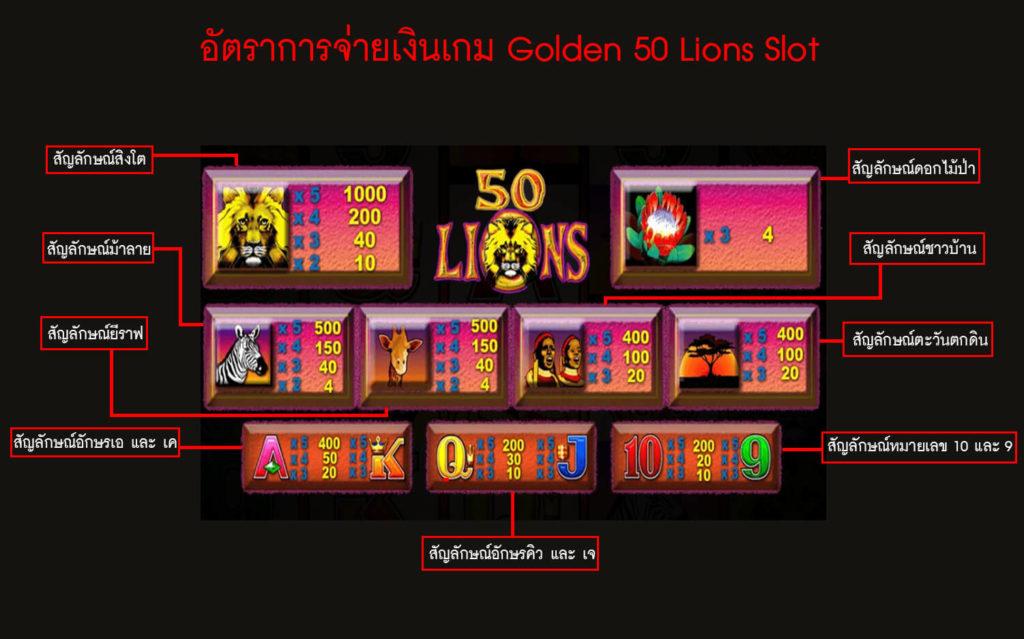 อัตราการจ่ายเงินของเกม Golden 50 Lions Slot