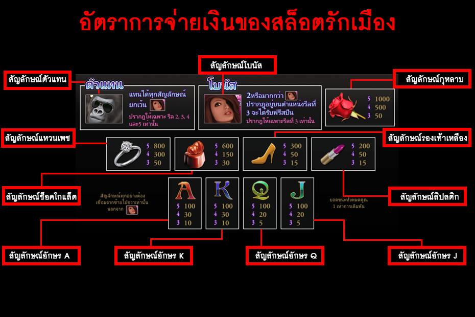 คู่มือภาพสัญลักษณ์ภายในเกม Gclub Royal777 Slot