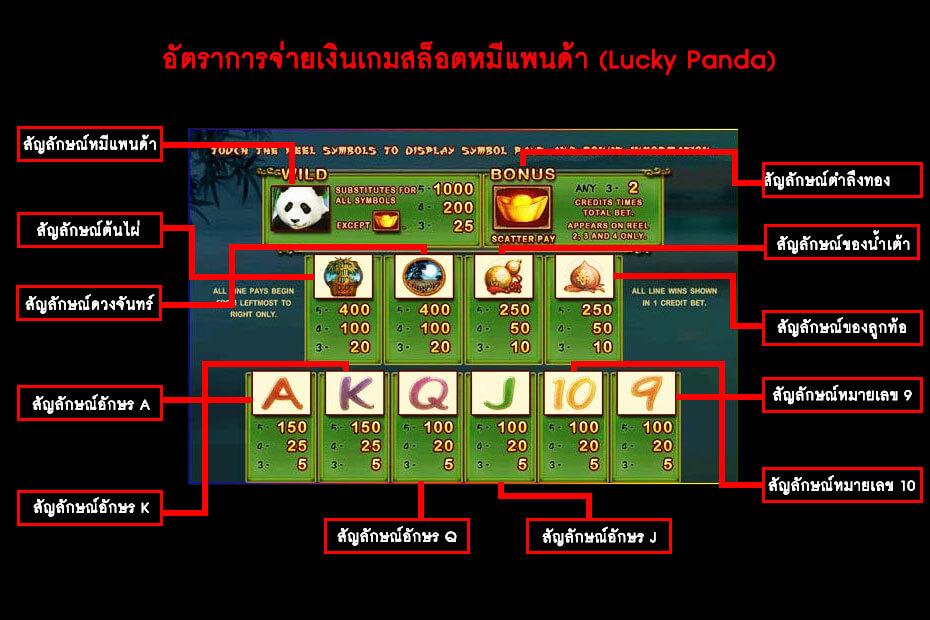 อัตราการจ่ายเงินของเกม Gclub Lucky Panda Slot Online