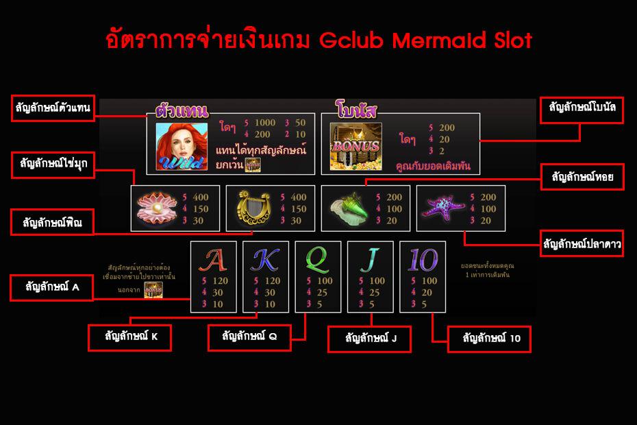 อัตราการจ่ายเงินเกม Gclub Mermaid Slot