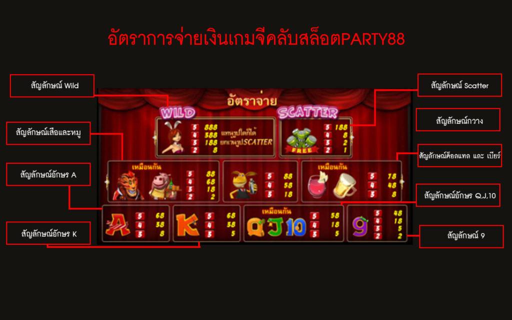 อัตราการจ่ายเงินเกมจีคลับสล็อตปาร์ตี้88
