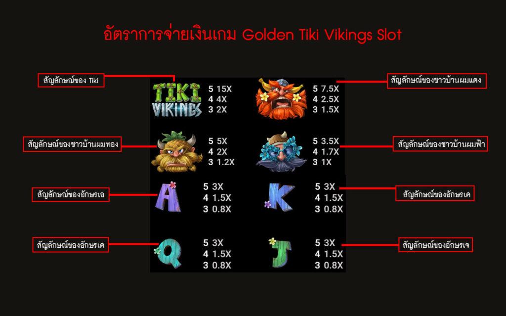 อัตราการจ่ายเงินของเกม Golden Tiki Vikings Slot