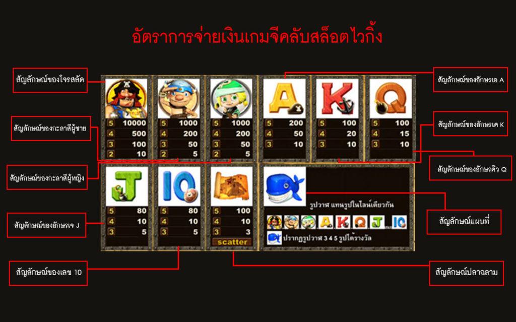 อัตราการจ่ายเงินของเกมจีคลับสล็อตออนไลน์ ไวกิ้ง