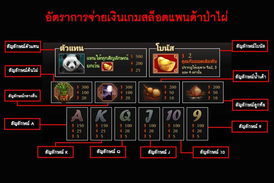 อัตราการจ่ายเงินเกม สล็อตแพนด้าป่าไผ่
