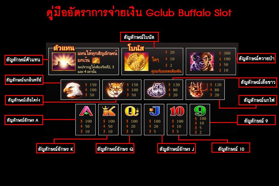 คู่มืออัตราการจ่ายเงิน Gclub buffalo Slot