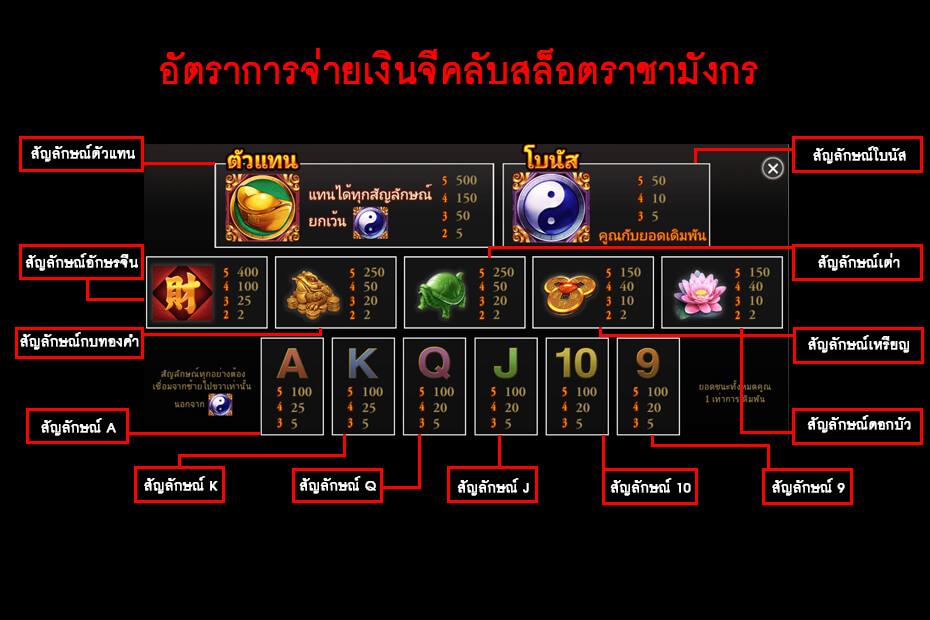 อัตราการจ่ายเงินเกมมังกรโชคดี Gclub Lucky Dragon Slot