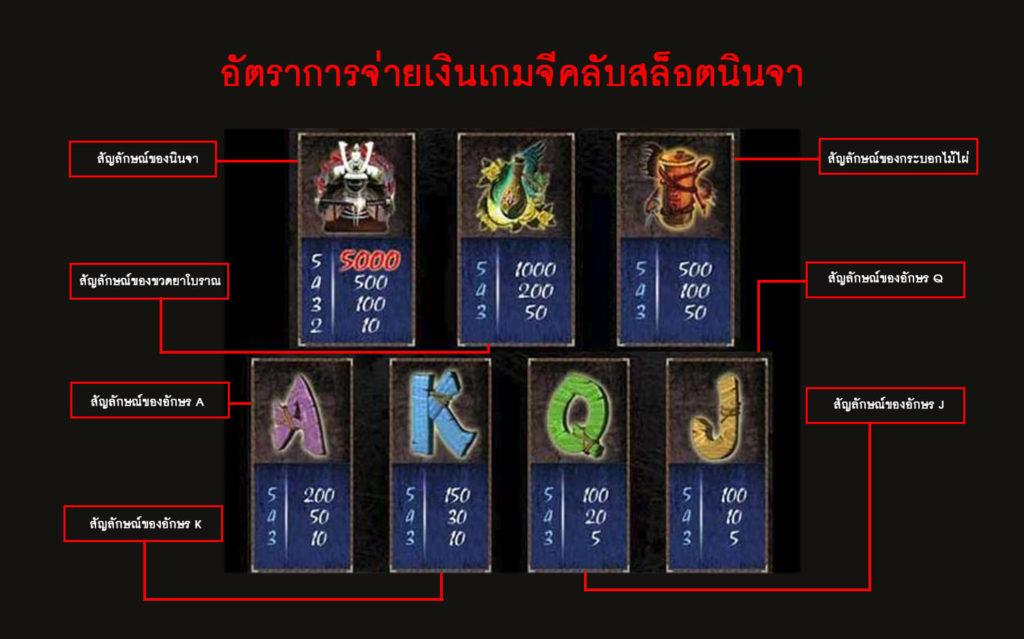 อัตราการจ่ายเงินเกมจีคลับสล็อตนินจา