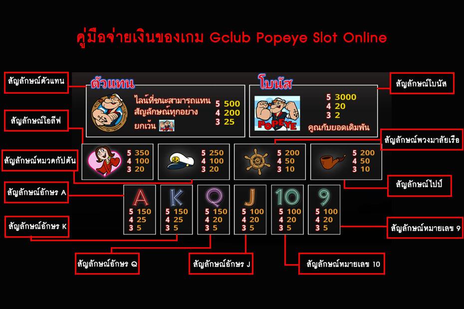 คู่มือจ่ายเงินของเกม Gclub Popeye Slot Online