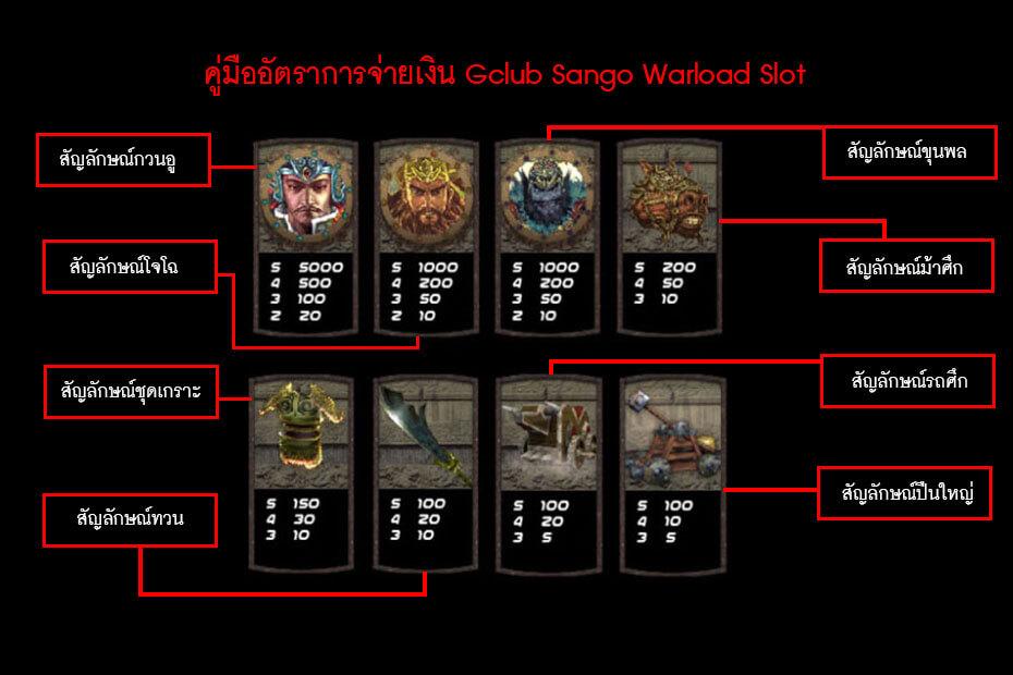 คู่มืออัตราการจ่ายเงิน Gclub Sango Warload Slot